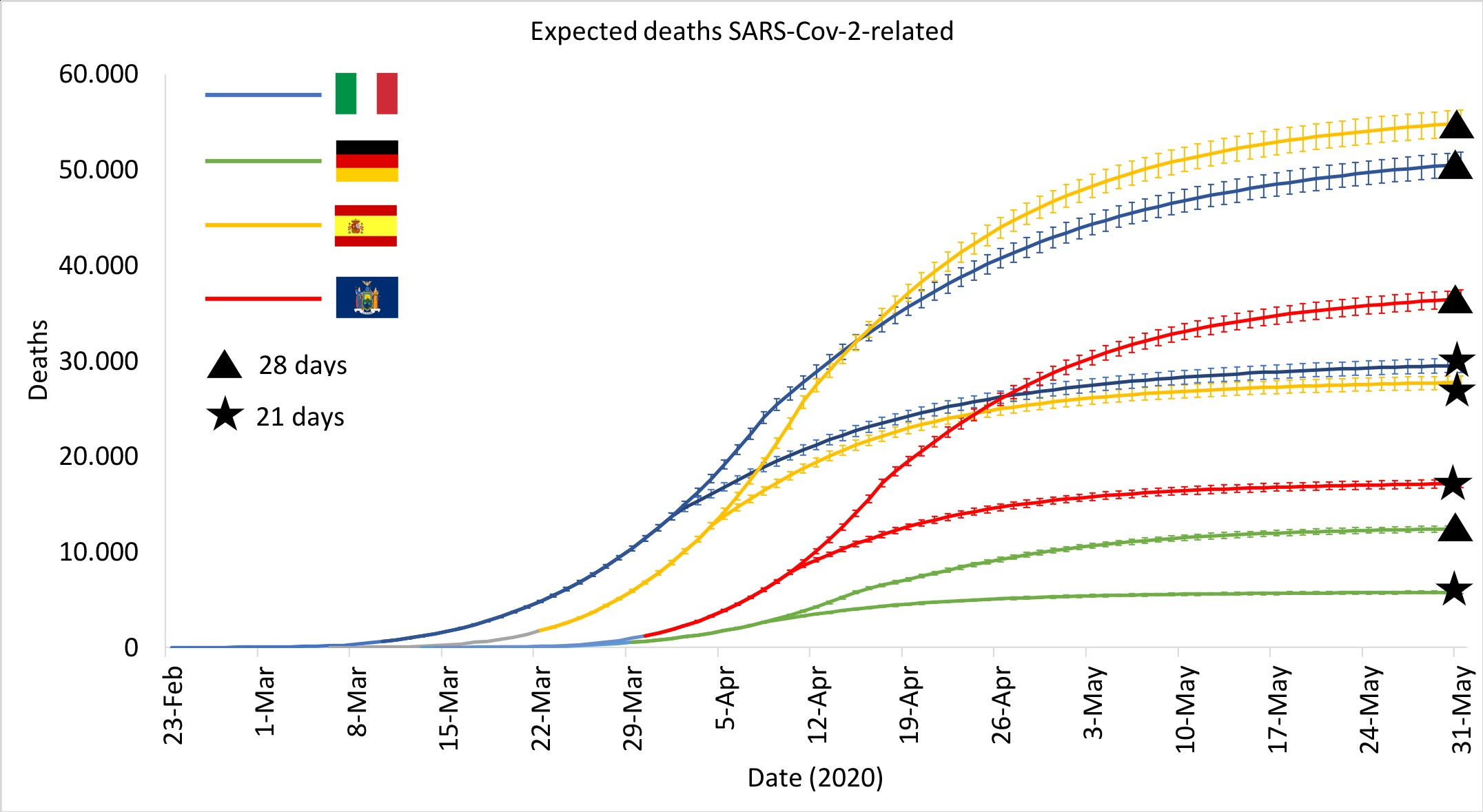 Advanced forecasting of SARS CoV 2 related deaths in Italy Germany Spain and New York State