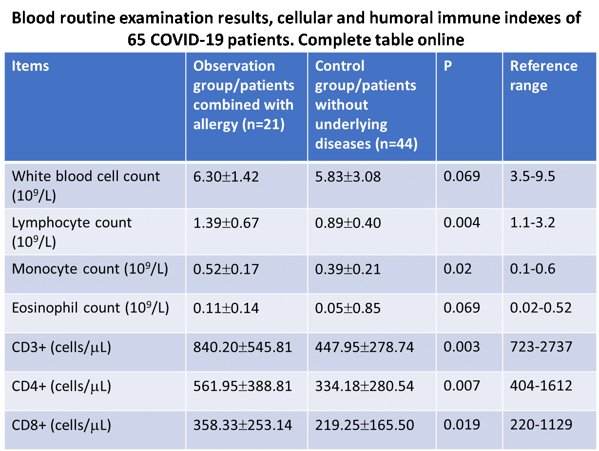 Clinical characteristics of COVID 19 patients combined with allergy all.14434