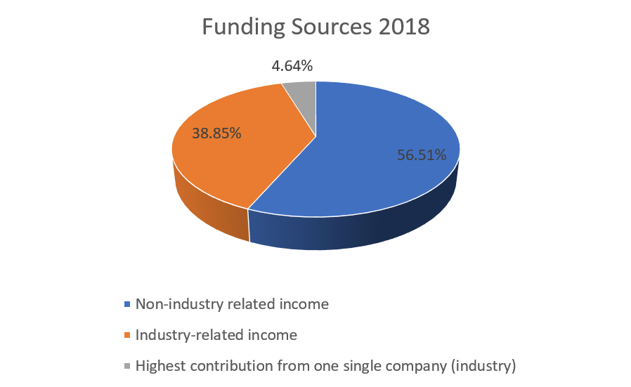Funding sources 2018