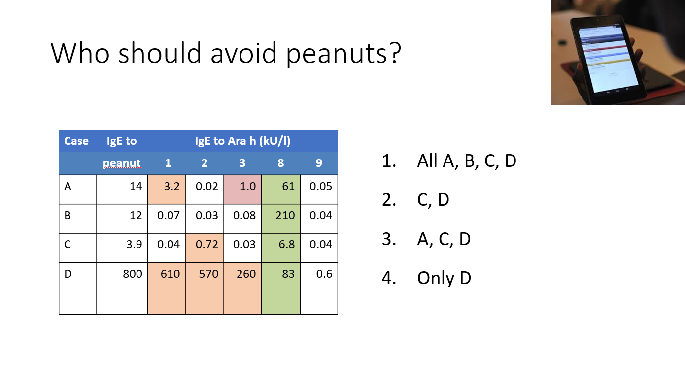who should avoid peanuts